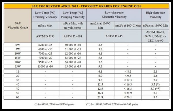 Table of Engine Oil Classification SAE J300