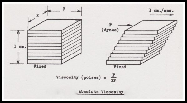 figure explain absolute viscosity